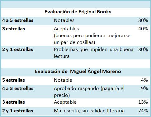 Comparación de evaluacion de obras autopublicadas en Kindle por Miguel Angel Moreno y Eriginal Books