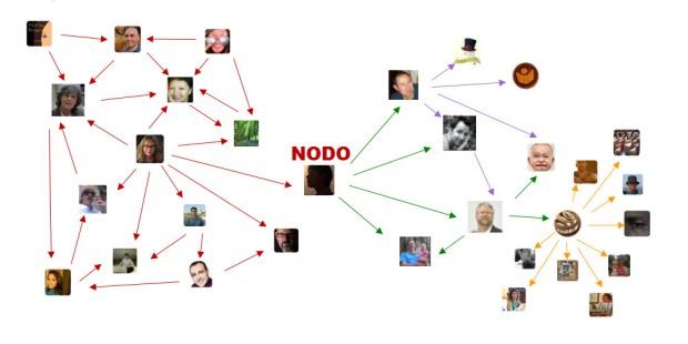 Un contacto estratégico (nodo) permite que un tweet se expanda a otros contactos