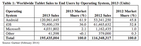 El incremento de tabletas con sistema Androide en el a;o 2013 fue de 61.9%. Esto no incluye los teléfonos que al tener una mayor pantalla facilita la lectura.