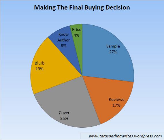factores para comprar un libro