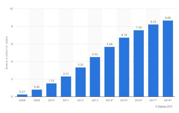 PwC espera que los ingresos de e-book pasarán en Estados Unidos de 2.3 mil millones en 2011 a 8.69 mil millones en 2018 .