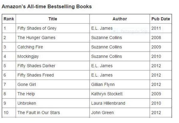 Los 10 libros más vendidos en Amazon, fragmento de la lsita publicada en Publishers Weekly