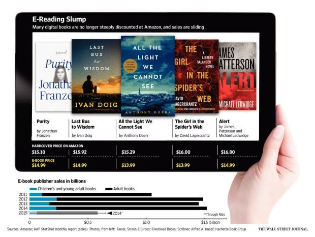Las grandes editoriales están vendiendo los libros electrónicos casi al mismo precio que la edición en tapa dura