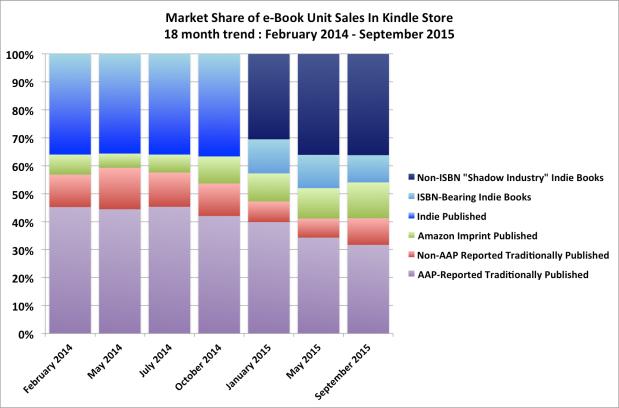 """Esta tabla muestra como las ventas de libros electrónicos sin ISBN (Amazon no lo requiere) va en aumento. Estas ventas no están recogidas en el """"análisis"""" del New York Times"""